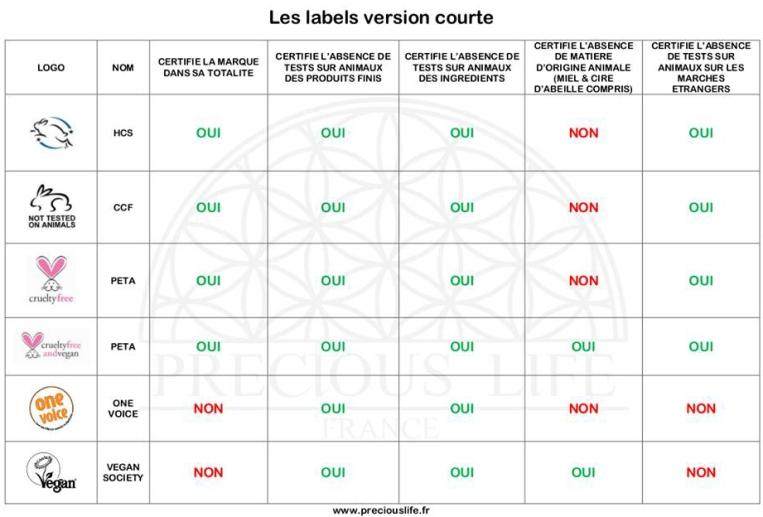 Labels Cruelty Free et Vegan et leur signification